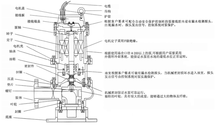 不锈钢潜水排污泵qwp